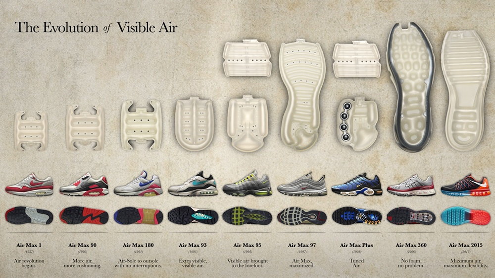 Evolution-Nike-air-max.jpg